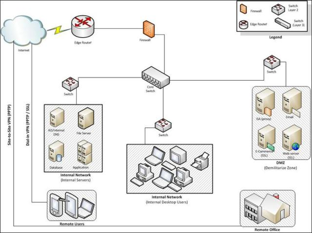 Secure Network Architecture Diagram 28 Images Diagram Network